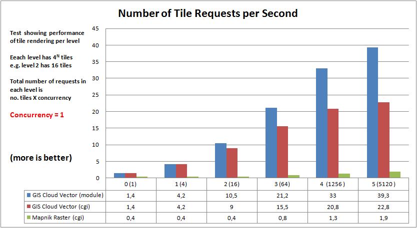 Realtime Map Tile Rendering Benchmark: Vector tiles vs