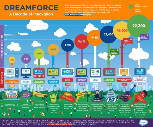 history-of-dreamforce_51f2fb68e9246_w587