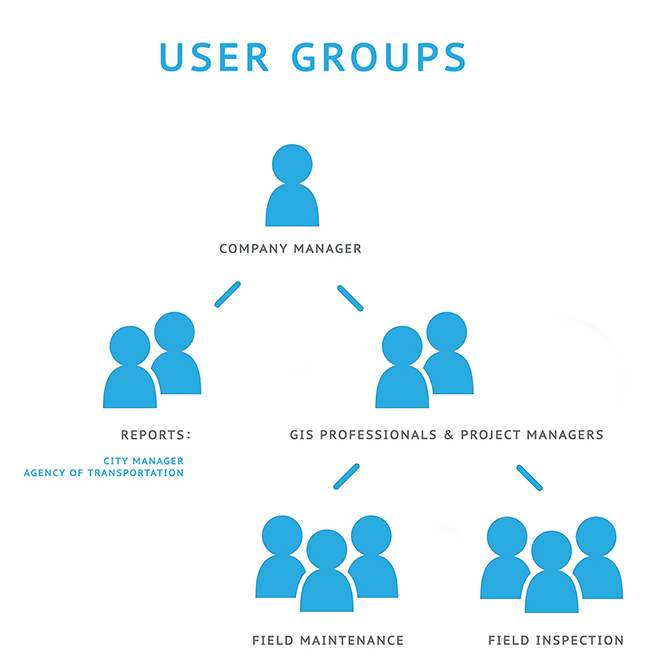 Improving Workflow With User Groups Feature Gis Cloud