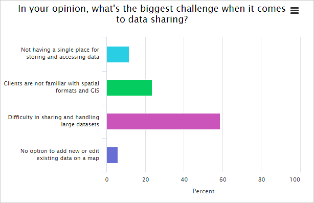 Greatest problem gis experts face poll