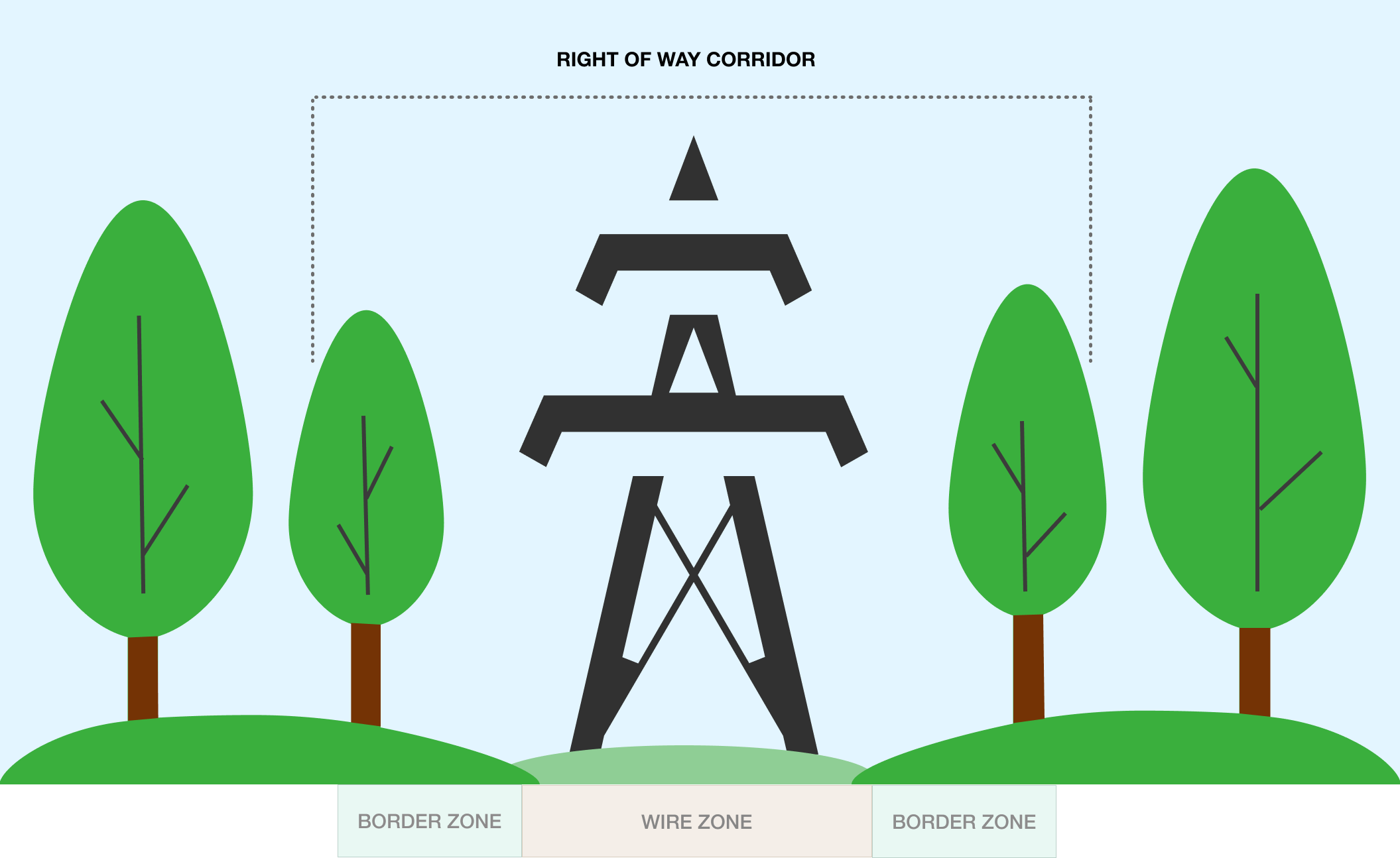 Right of Way Corridor for Power Lines